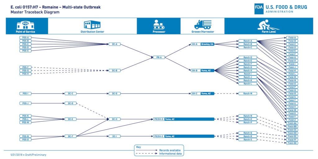 FDA Romanine Traceback Diagram