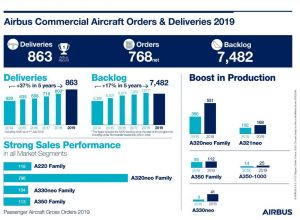 Airbus 2019 Operational Performance