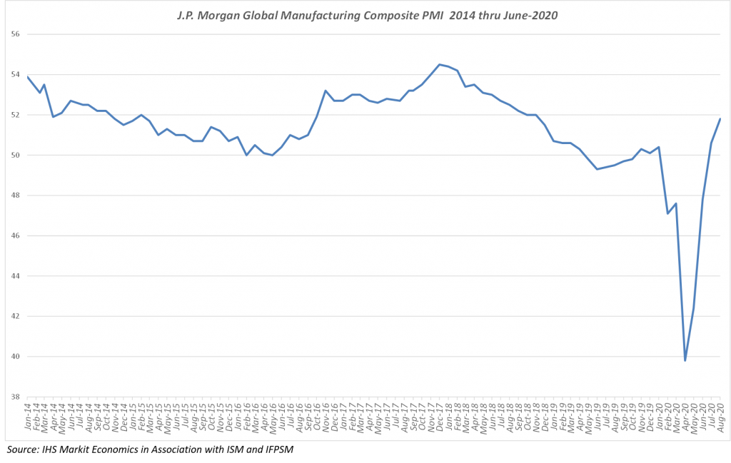 Global Manufacturing output trending