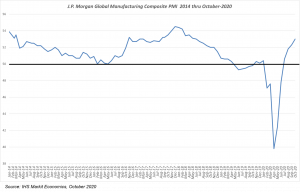 Global Manufacturing Activity