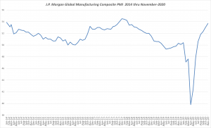 Global Production and Supply Chain Activity Levels
