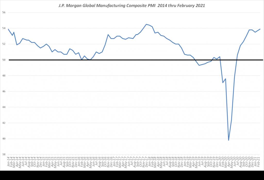 Summarized Global Supply Chain Activity